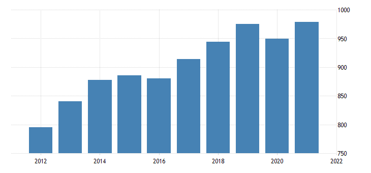 united states average weekly earnings of all employees total private in north dakota dollar per week fed data