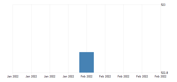 united states average weekly earnings of all employees total private in puerto rico fed data