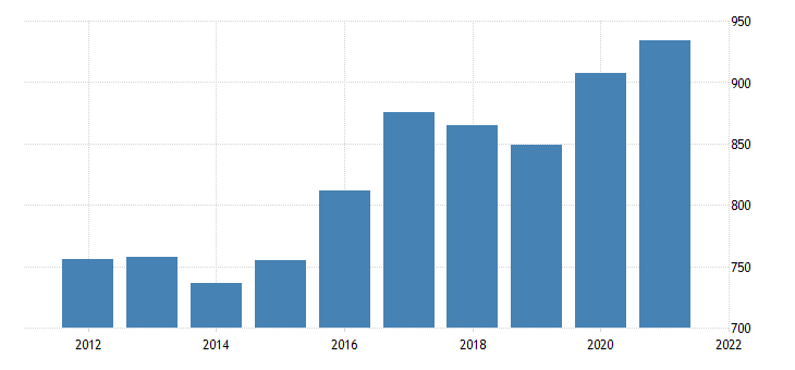 united states average weekly earnings of all employees trade transportation and utilities in arizona dollar per week fed data