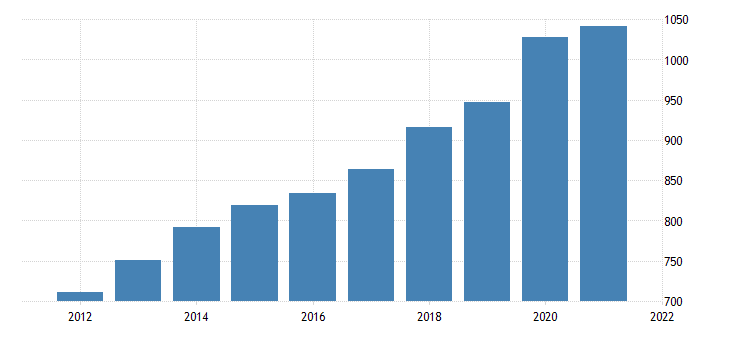 united states average weekly earnings of all employees trade transportation and utilities in hawaii dollar per week fed data