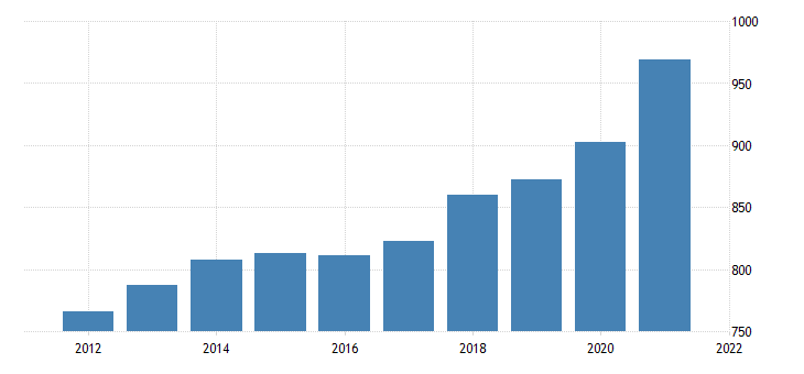 united states average weekly earnings of all employees trade transportation and utilities in illinois dollar per week nsa fed data
