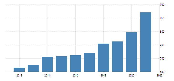 united states average weekly earnings of all employees trade transportation and utilities in indiana dollar per week fed data