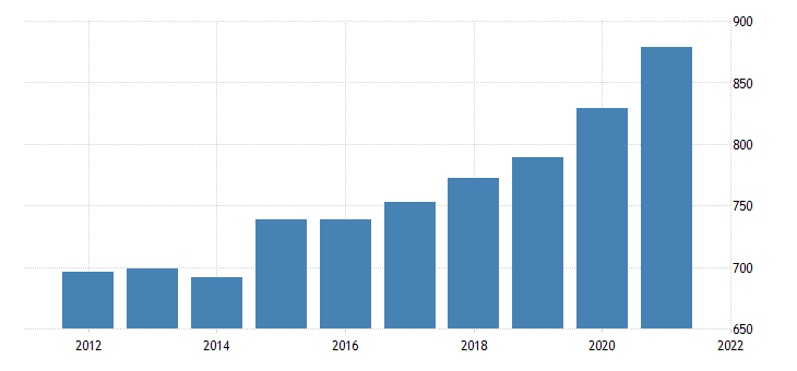 united states average weekly earnings of all employees trade transportation and utilities in new hampshire dollar per week fed data