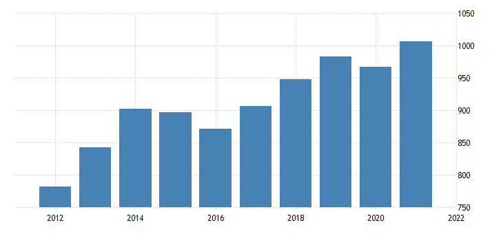 united states average weekly earnings of all employees trade transportation and utilities in north dakota dollar per week fed data