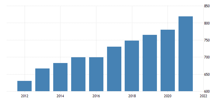 united states average weekly earnings of all employees trade transportation and utilities in south carolina dollar per week fed data