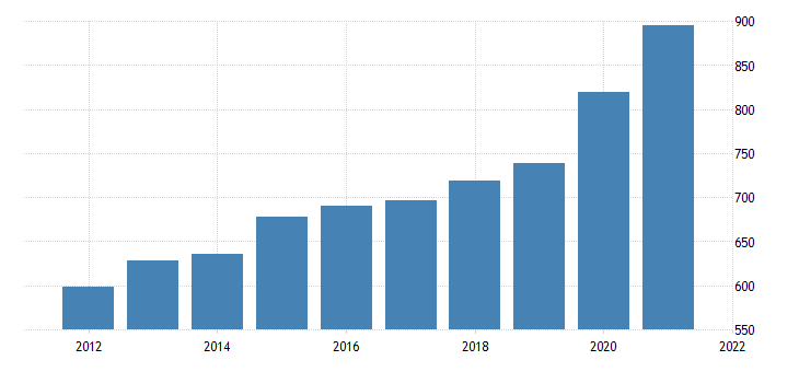 united states average weekly earnings of all employees trade transportation and utilities in vermont dollar per week fed data
