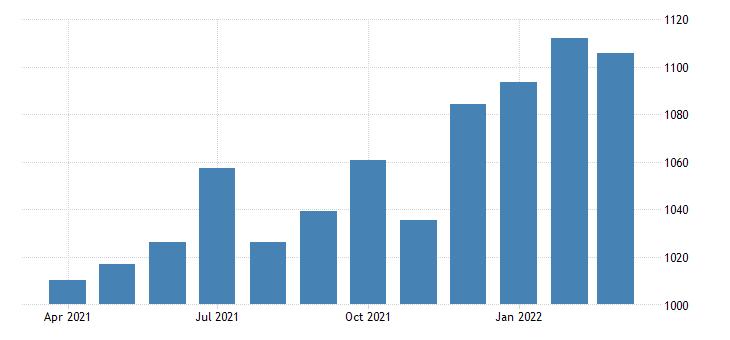 united states average weekly earnings of production employees construction in arizona dollar per week fed data