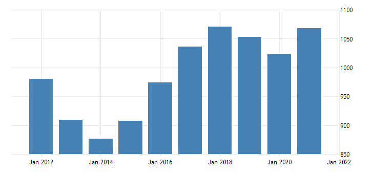united states average weekly earnings of production employees construction specialty trade contractors in missouri dollar per week fed data