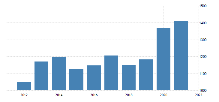 united states average weekly earnings of production employees durable goods computer and electronic product manufacturing in massachusetts dollar per week fed data