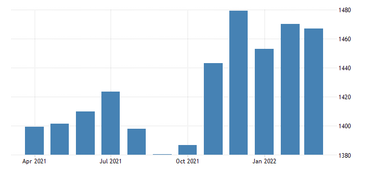 united states average weekly earnings of production employees durable goods computer and electronic product manufacturing in massachusetts dollar per week sa fed data