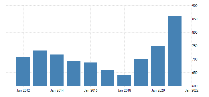 united states average weekly earnings of production employees durable goods fabricated metal product manufacturing in indiana dollar per week fed data