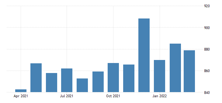 united states average weekly earnings of production employees durable goods fabricated metal product manufacturing in indiana dollar per week sa fed data