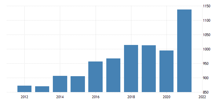 united states average weekly earnings of production employees durable goods machinery manufacturing in illinois dollar per week fed data