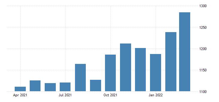 united states average weekly earnings of production employees durable goods machinery manufacturing in illinois fed data