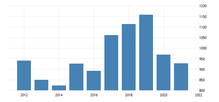 united states average weekly earnings of production employees durable goods transportation equipment manufacturing in indiana dollar per week fed data