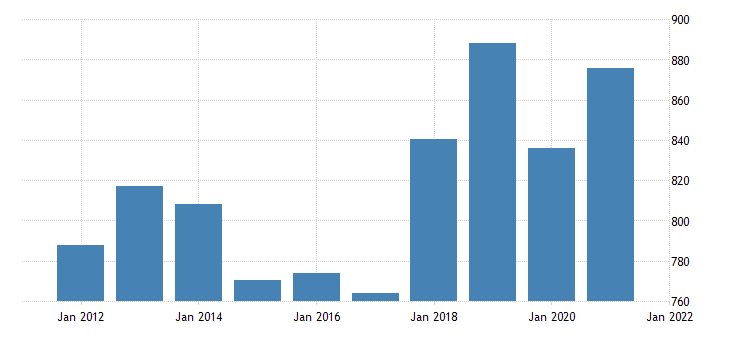 united states average weekly earnings of production employees manufacturing durable goods in arizona dollar per week fed data
