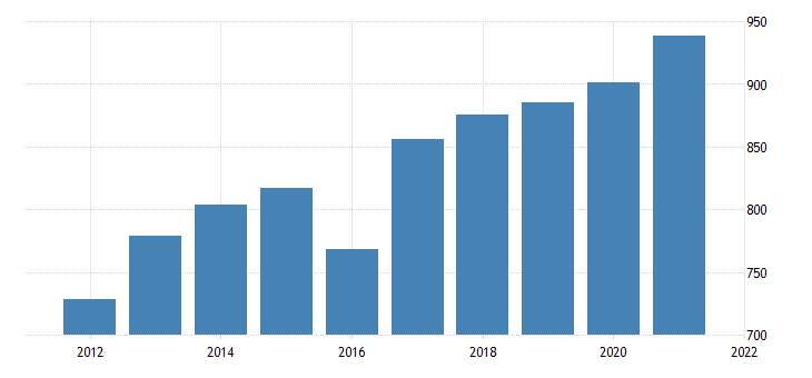 united states average weekly earnings of production employees manufacturing durable goods in iowa dollar per week fed data