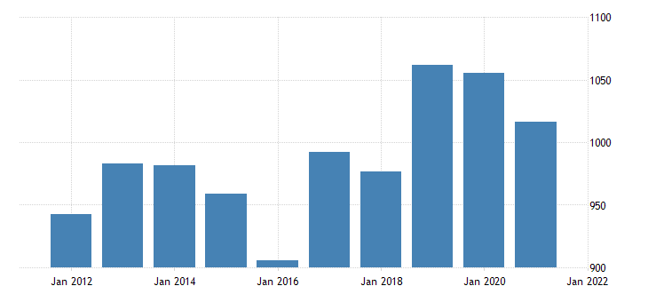 united states average weekly earnings of production employees manufacturing durable goods in louisiana dollar per week fed data