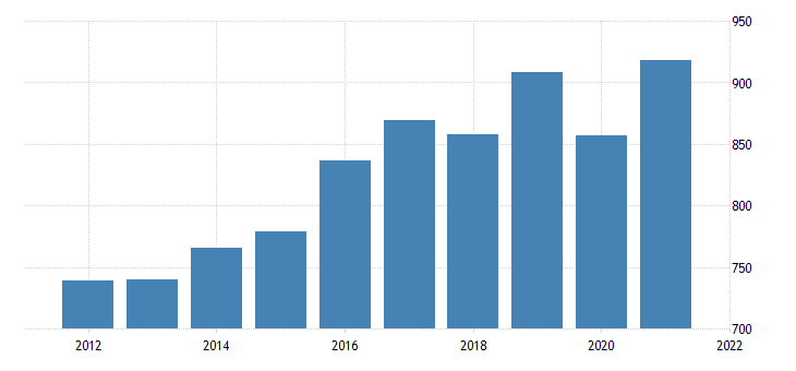 united states average weekly earnings of production employees manufacturing durable goods in utah dollar per week fed data