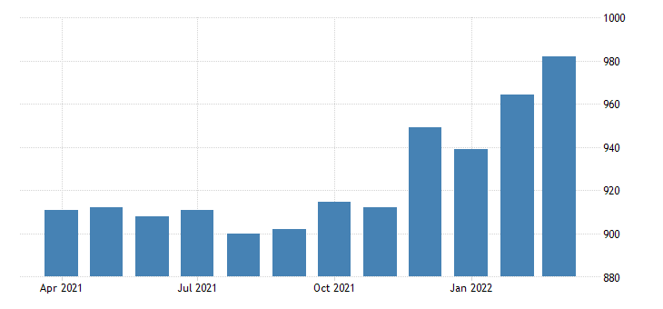 united states average weekly earnings of production employees manufacturing in indiana fed data