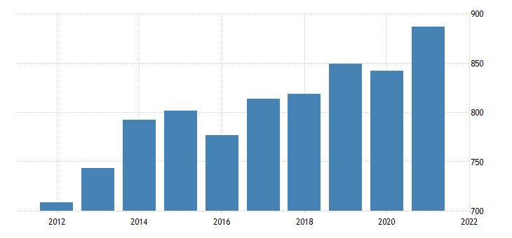 united states average weekly earnings of production employees manufacturing in iowa dollar per week fed data