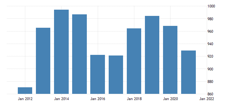 united states average weekly earnings of production employees manufacturing in louisiana dollar per week fed data