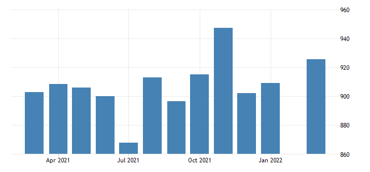 united states average weekly earnings of production employees manufacturing in missouri dollar per week nsa fed data