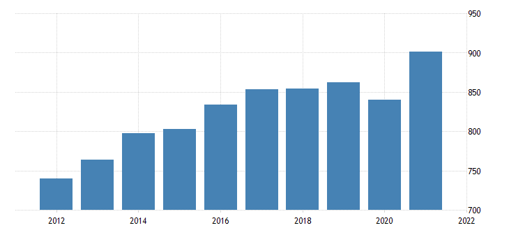 united states average weekly earnings of production employees manufacturing in missouri fed data