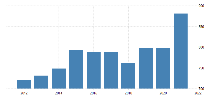 united states average weekly earnings of production employees manufacturing in north dakota dollar per week fed data