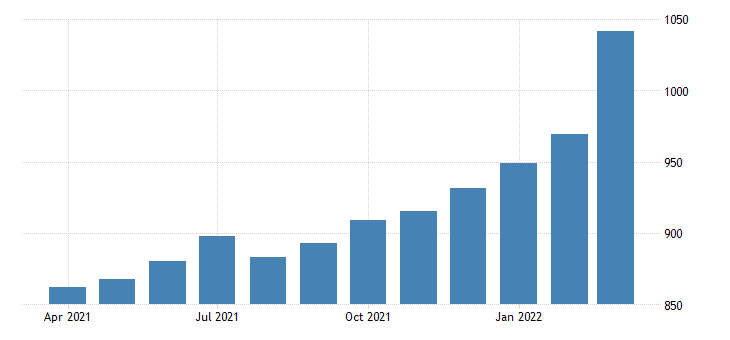 united states average weekly earnings of production employees manufacturing in north dakota dollar per week sa fed data