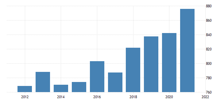 united states average weekly earnings of production employees manufacturing non durable goods in illinois dollar per week fed data