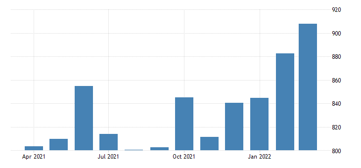 united states average weekly earnings of production employees manufacturing non durable goods in indiana fed data
