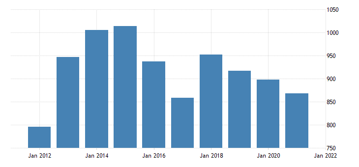 united states average weekly earnings of production employees manufacturing non durable goods in louisiana dollar per week fed data