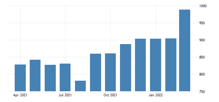 united states average weekly earnings of production employees manufacturing non durable goods in north dakota fed data