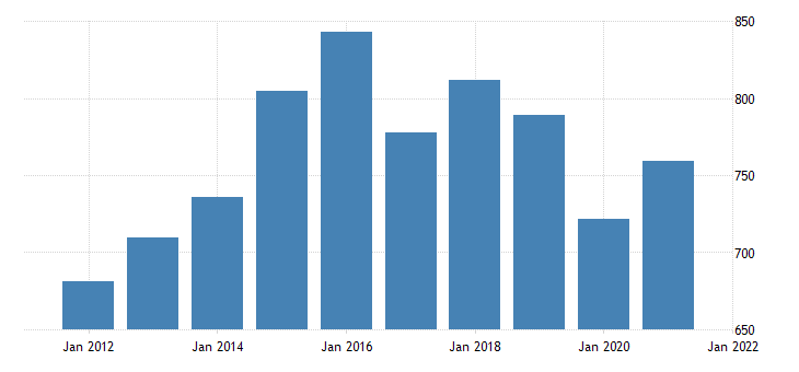 united states average weekly earnings of production employees non durable goods printing and related support activities in illinois dollar per week fed data