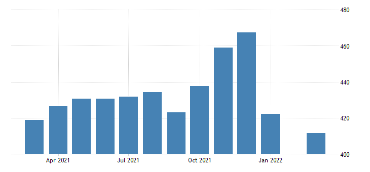 united states average weekly earnings of production employees retail trade general merchandise stores in illinois fed data
