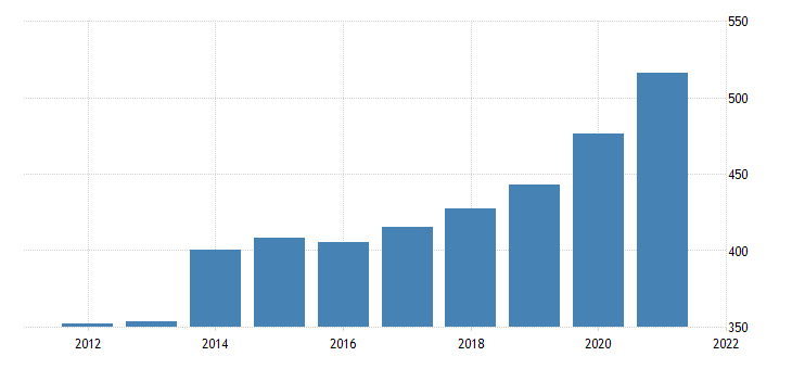 united states average weekly earnings of production employees retail trade in indiana dollar per week fed data