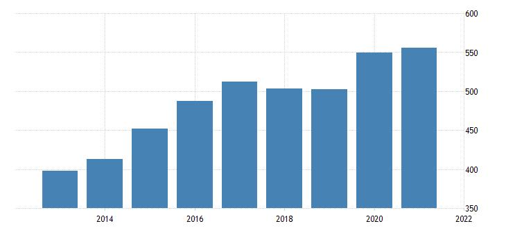 united states average weekly earnings of production employees retail trade in utah dollar per week fed data