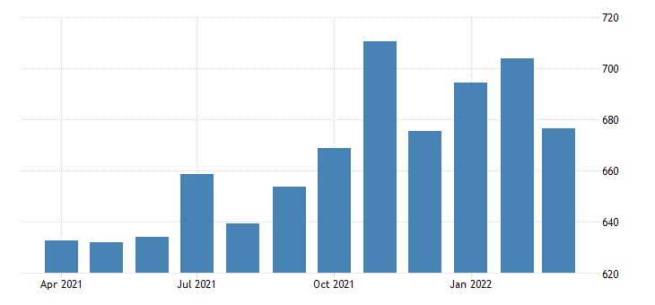 united states average weekly earnings of production employees retail trade in vermont fed data