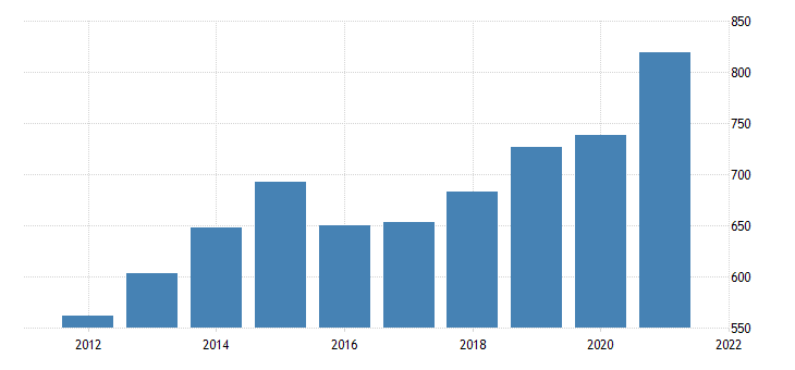 united states average weekly earnings of production employees retail trade motor vehicle and parts dealers in illinois dollar per week fed data