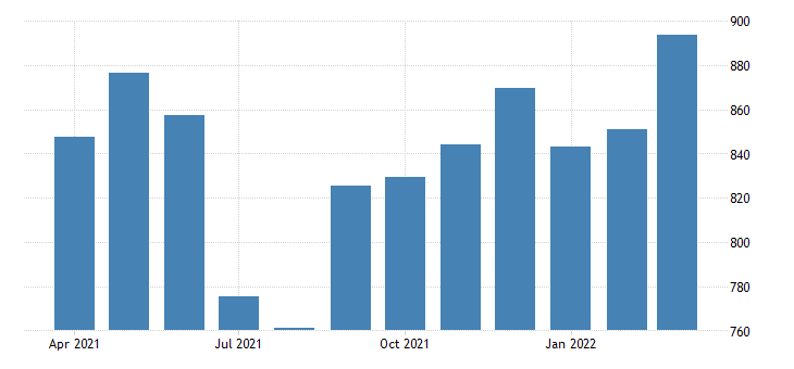 united states average weekly earnings of production employees retail trade motor vehicle and parts dealers in illinois fed data