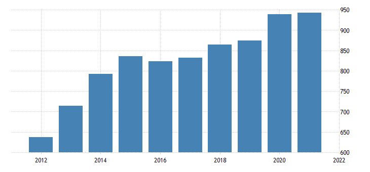 united states average weekly earnings of production employees trade transportation and utilities in hawaii dollar per week fed data