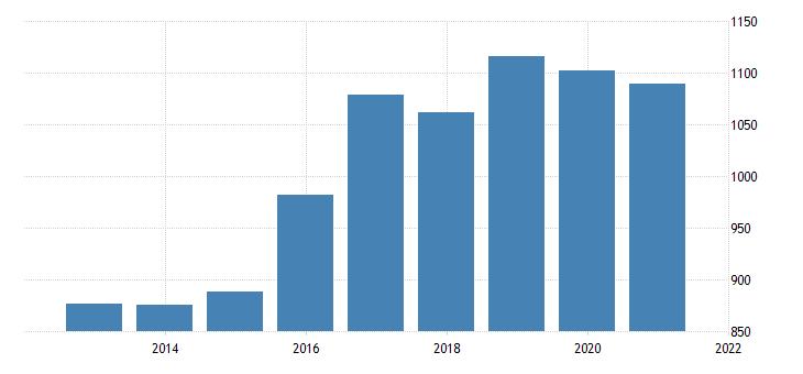 united states average weekly earnings of production employees wholesale trade in arizona dollar per week fed data