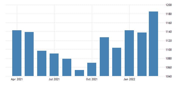united states average weekly earnings of production employees wholesale trade in arizona dollar per week sa fed data