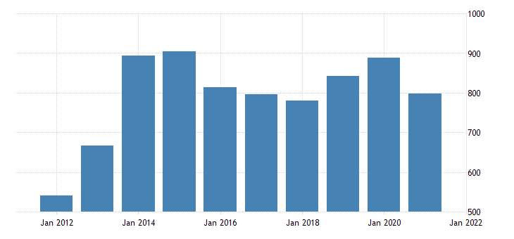 united states average weekly earnings of production employees wholesale trade in hawaii dollar per week fed data