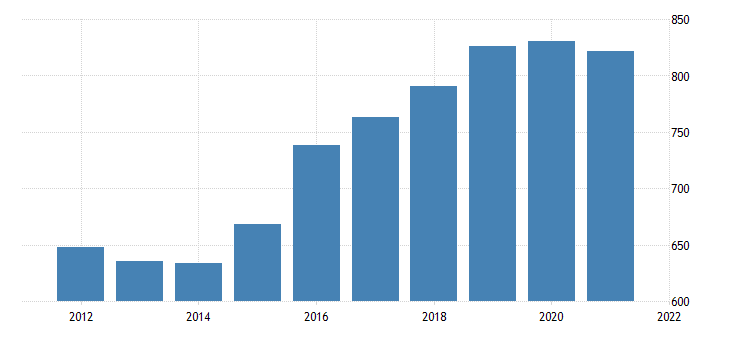 united states average weekly earnings of production employees wholesale trade in west virginia dollar per week fed data