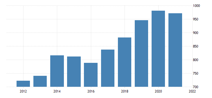 united states average weekly earnings of production employees wholesale trade merchant wholesalers nondurable goods in illinois dollar per week fed data