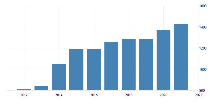 united states average weekly earnings of production employees wholesale trade wholesale electronic markets and agents and brokers in illinois dollar per week fed data