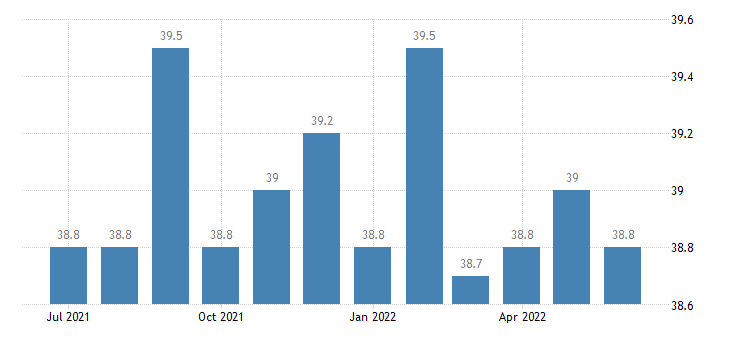 united states average weekly hours of all employees construction hours m sa fed data