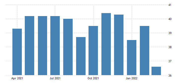 united states average weekly hours of all employees construction in kansas fed data